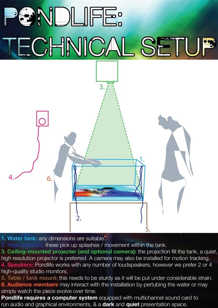Pondlife: Technical Setup